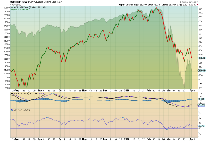 advance decline dow