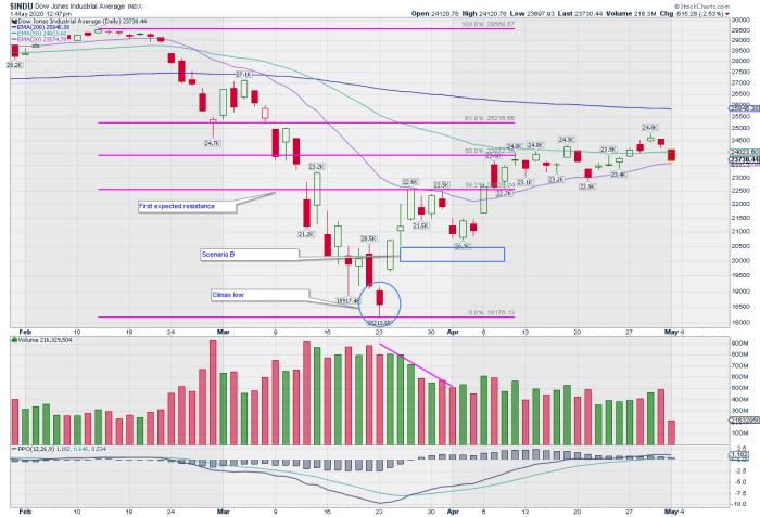 Dow May 1
