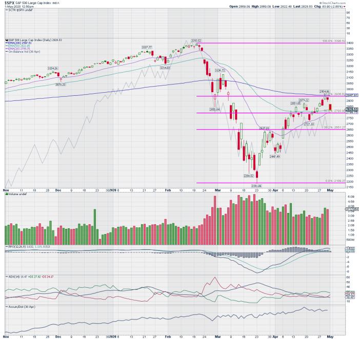 S&P 500 May 1